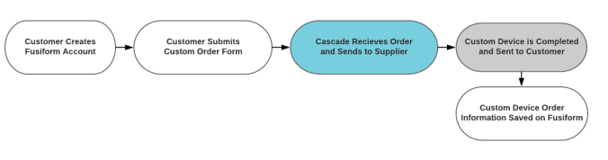 Fusiform High Level Order Process - Page 1